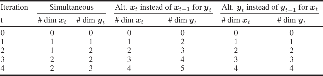 Figure 2 for Lower Bounds and Conditioning of Differentiable Games