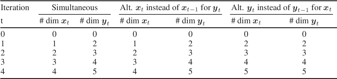 Figure 3 for Lower Bounds and Conditioning of Differentiable Games
