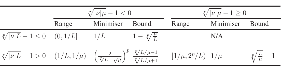 Figure 4 for Lower Bounds and Conditioning of Differentiable Games