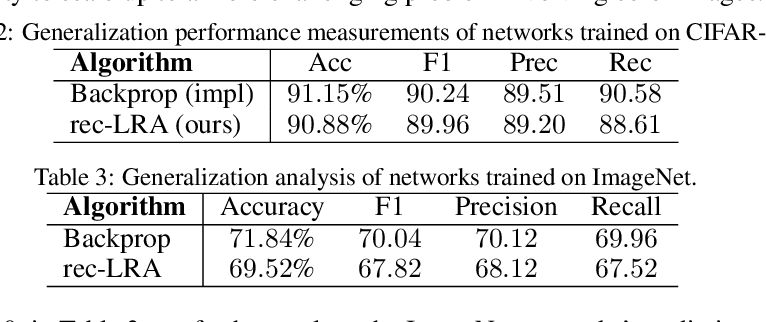 Figure 3 for Reducing the Computational Burden of Deep Learning with Recursive Local Representation Alignment