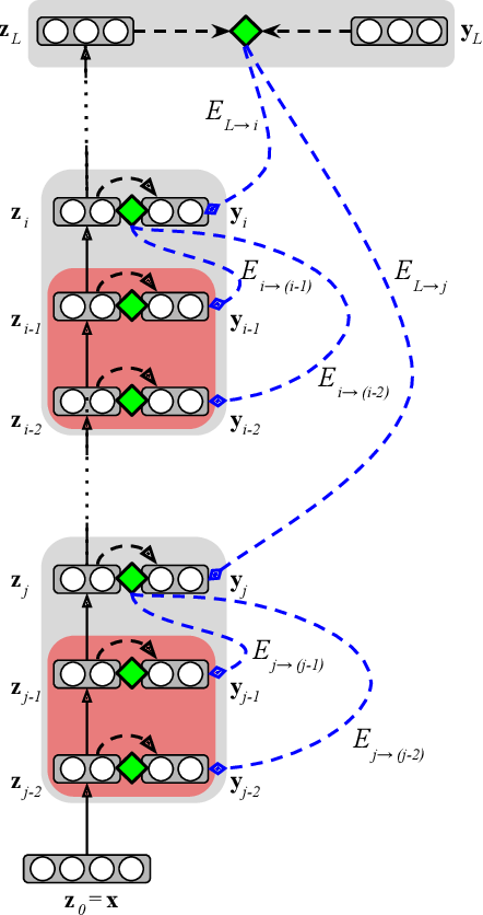 Figure 1 for Reducing the Computational Burden of Deep Learning with Recursive Local Representation Alignment