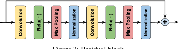 Figure 4 for Reducing the Computational Burden of Deep Learning with Recursive Local Representation Alignment