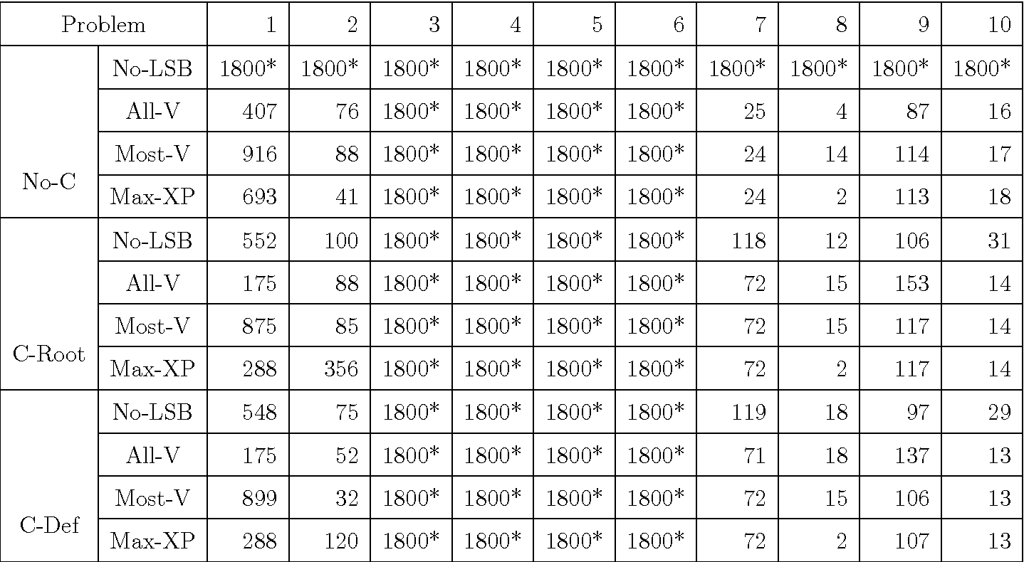 table 6.3