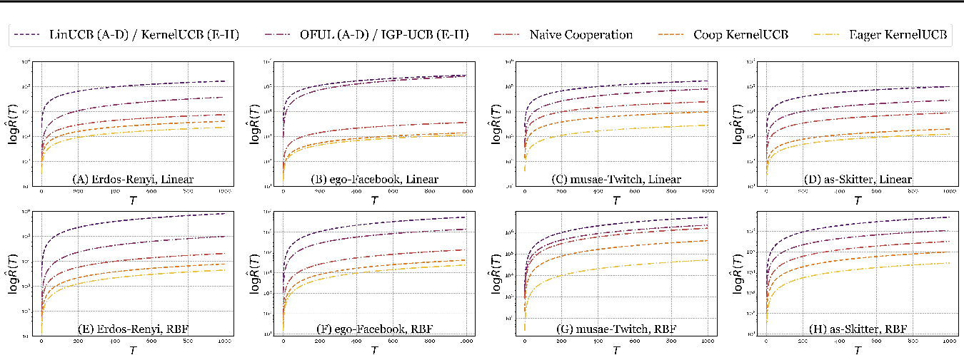 Figure 1 for Kernel Methods for Cooperative Multi-Agent Contextual Bandits