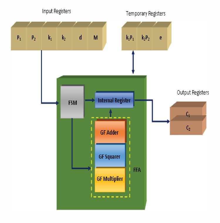 VLSI architecture for an area efficient Elliptic Curve