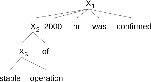 Figure 3 for An Operation Sequence Model for Explainable Neural Machine Translation