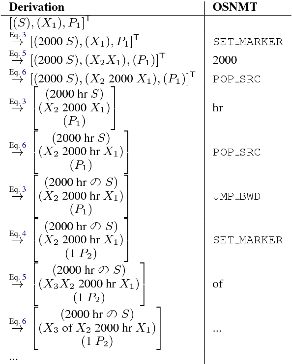 Figure 4 for An Operation Sequence Model for Explainable Neural Machine Translation