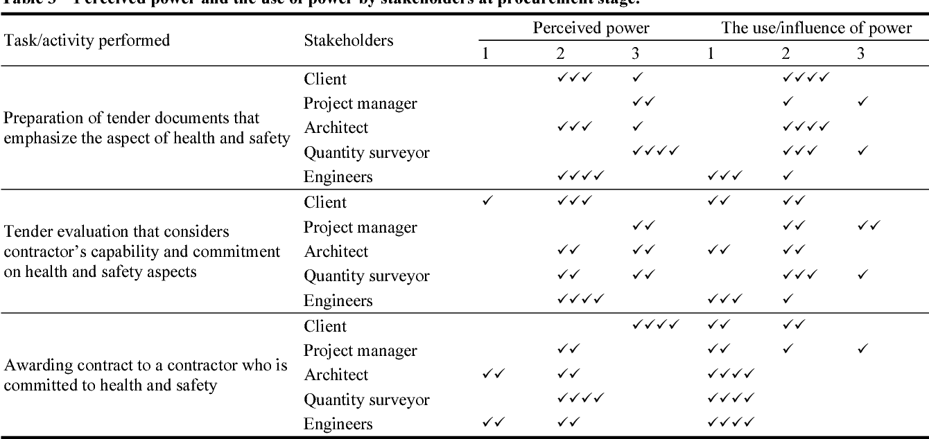 PDF] Perception and Uses of Stakeholders' Power on Health and Safety