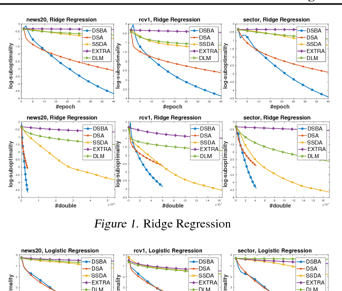Figure 2 for Towards More Efficient Stochastic Decentralized Learning: Faster Convergence and Sparse Communication