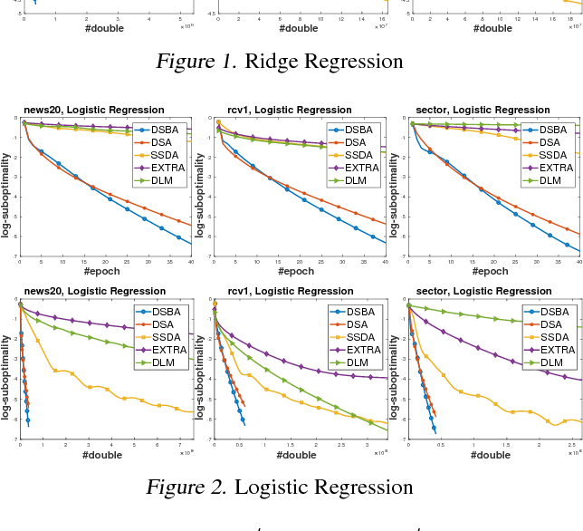 Figure 3 for Towards More Efficient Stochastic Decentralized Learning: Faster Convergence and Sparse Communication
