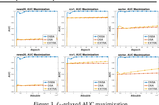 Figure 4 for Towards More Efficient Stochastic Decentralized Learning: Faster Convergence and Sparse Communication