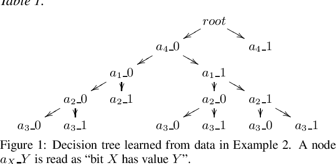 Figure 2 for Explainable AI for Classification using Probabilistic Logic Inference