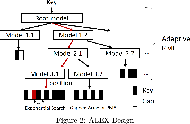 Figure 3 for ALEX: An Updatable Adaptive Learned Index