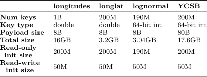 Figure 2 for ALEX: An Updatable Adaptive Learned Index