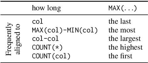 Figure 2 for On the Potential of Lexico-logical Alignments for Semantic Parsing to SQL Queries