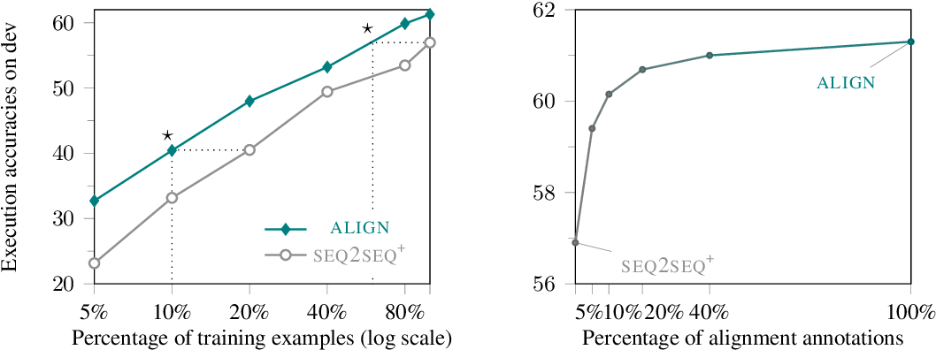 Figure 4 for On the Potential of Lexico-logical Alignments for Semantic Parsing to SQL Queries