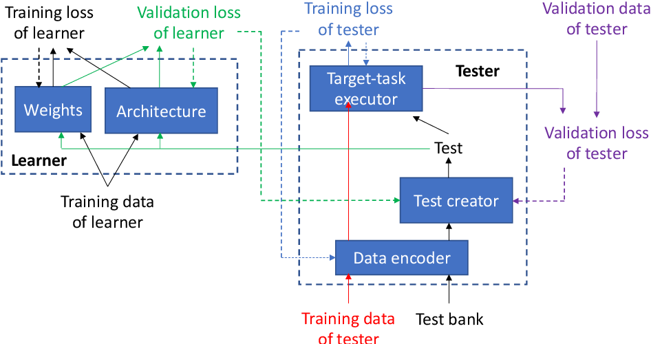 Figure 1 for Learning by Passing Tests, with Application to Neural Architecture Search