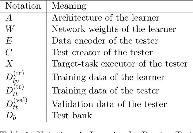 Figure 2 for Learning by Passing Tests, with Application to Neural Architecture Search