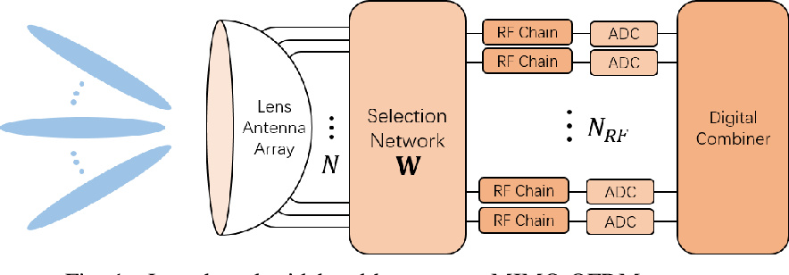 Figure 1 for Adaptive Channel Estimation Based on Model-Driven Deep Learning for Wideband mmWave Systems