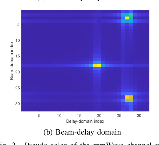 Figure 2 for Adaptive Channel Estimation Based on Model-Driven Deep Learning for Wideband mmWave Systems