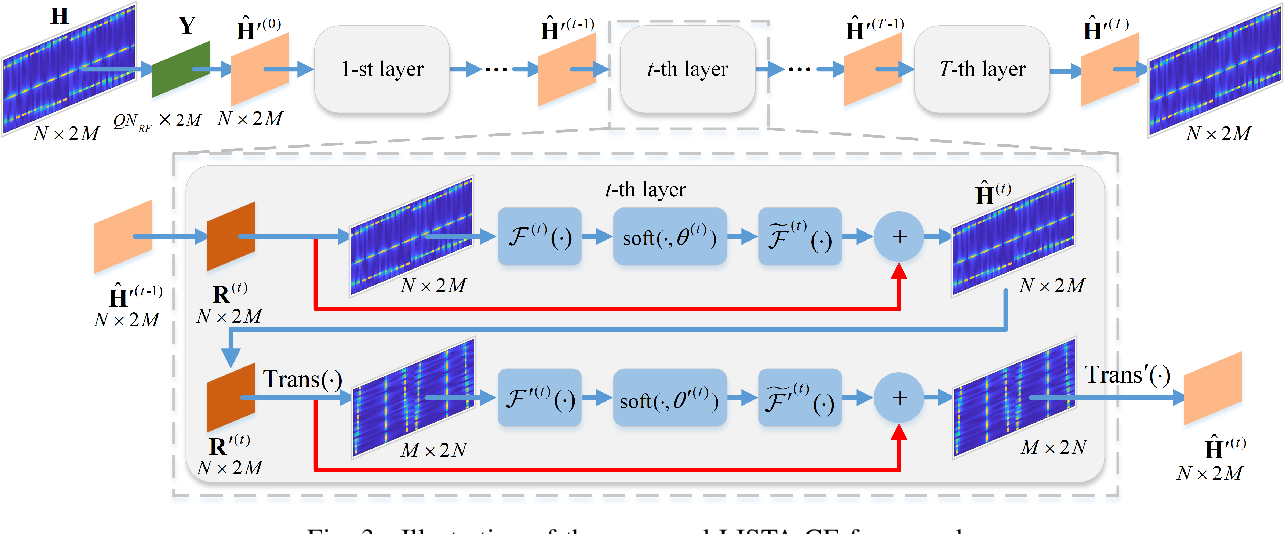Figure 3 for Adaptive Channel Estimation Based on Model-Driven Deep Learning for Wideband mmWave Systems