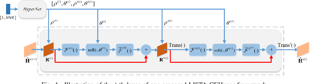 Figure 4 for Adaptive Channel Estimation Based on Model-Driven Deep Learning for Wideband mmWave Systems