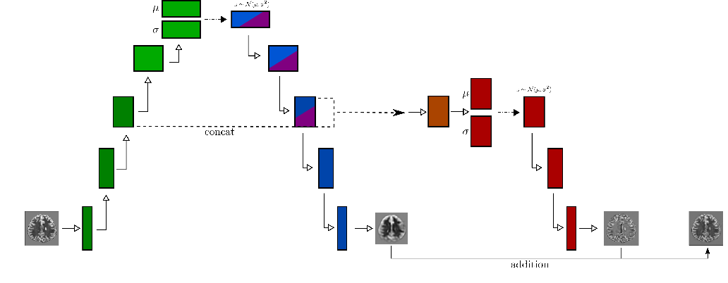 Figure 1 for High- and Low-level image component decomposition using VAEs for improved reconstruction and anomaly detection