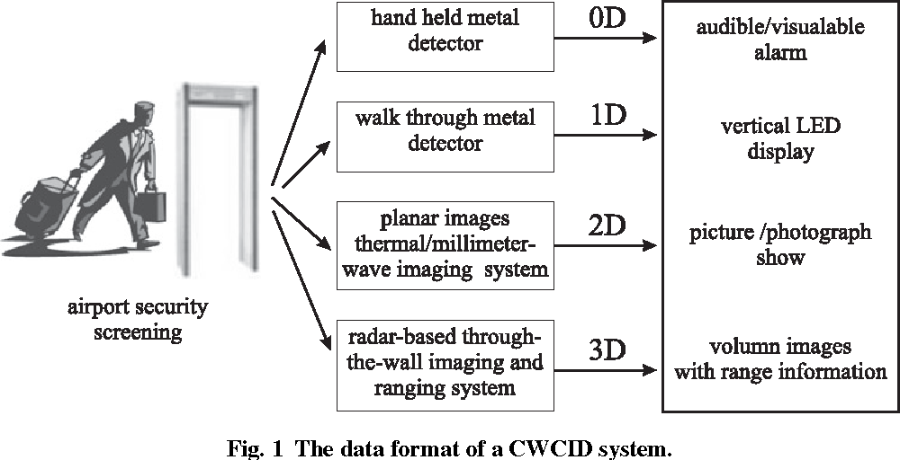 Figure 1 from Concealed Weapon Detection: A Data Fusion