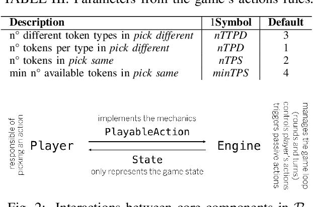 Figure 2 for Rinascimento: Optimising Statistical Forward Planning Agents for Playing Splendor