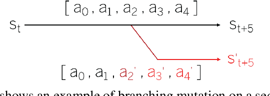 Figure 3 for Rinascimento: Optimising Statistical Forward Planning Agents for Playing Splendor