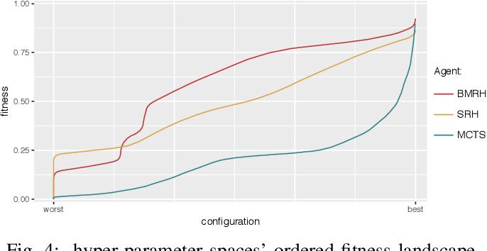 Figure 4 for Rinascimento: Optimising Statistical Forward Planning Agents for Playing Splendor