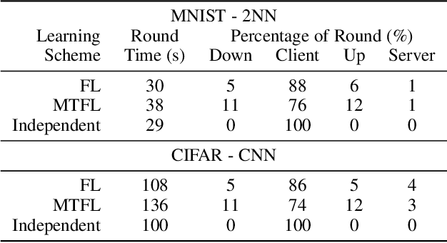 Figure 4 for User-Oriented Multi-Task Federated Deep Learning for Mobile Edge Computing