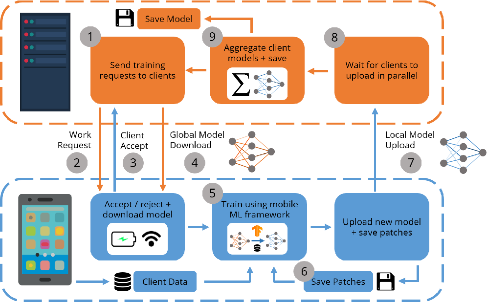 Figure 1 for User-Oriented Multi-Task Federated Deep Learning for Mobile Edge Computing