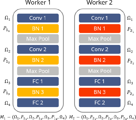 Figure 3 for User-Oriented Multi-Task Federated Deep Learning for Mobile Edge Computing