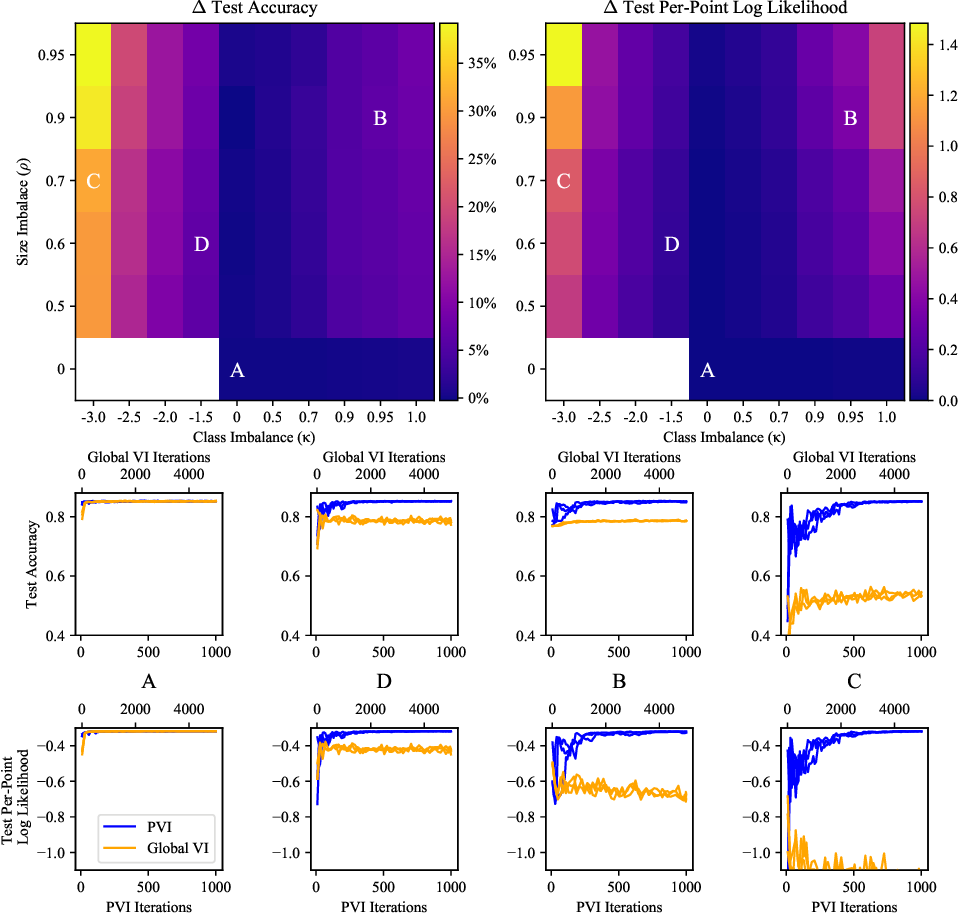 Figure 4 for Differentially Private Federated Variational Inference