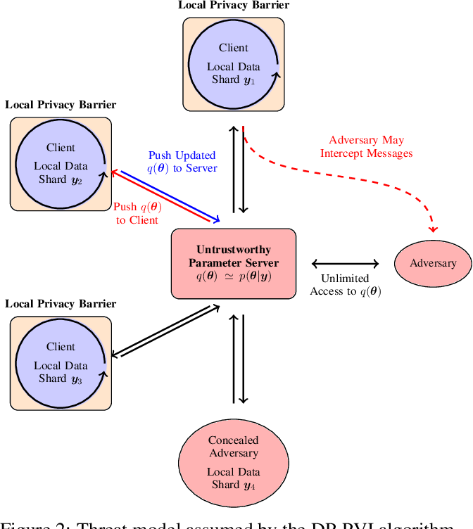 Figure 2 for Differentially Private Federated Variational Inference