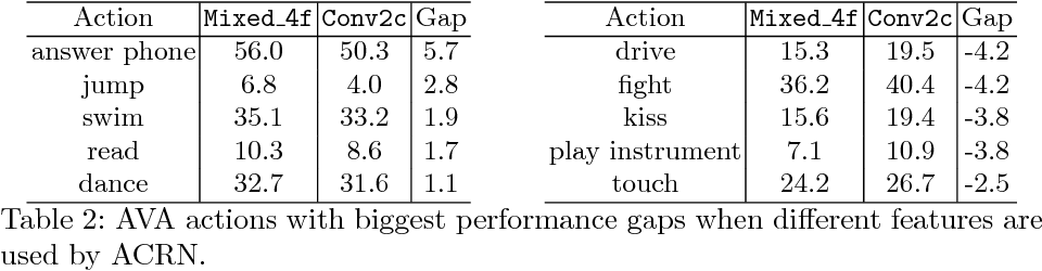 Figure 4 for Actor-Centric Relation Network