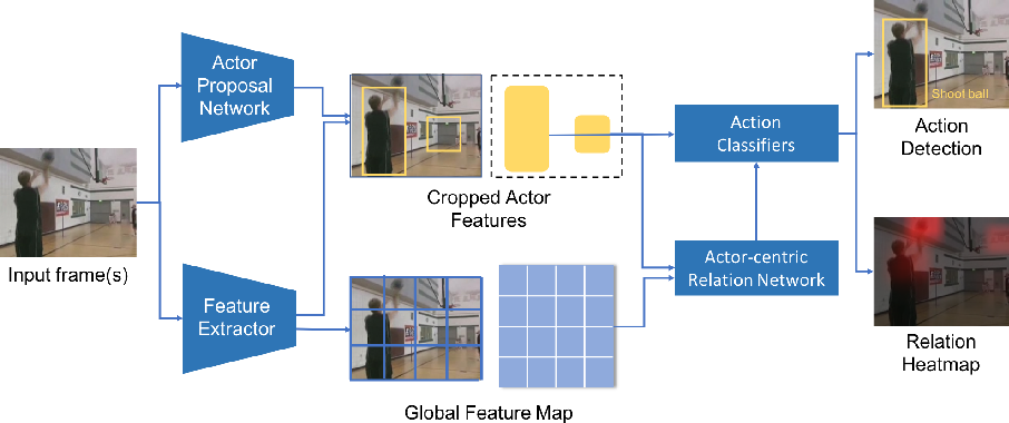 Figure 3 for Actor-Centric Relation Network