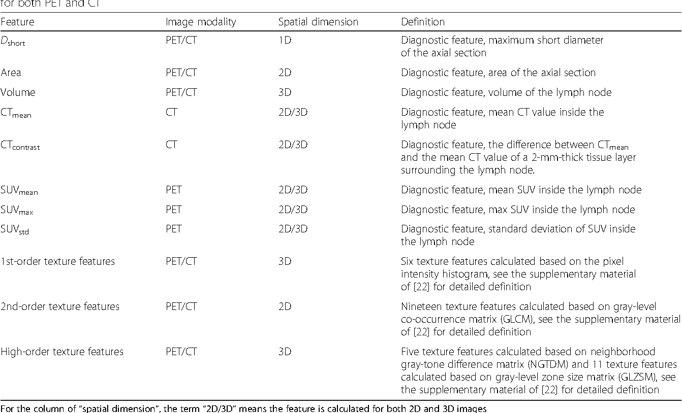 Figure 3 for Comparison of machine learning methods for classifying mediastinal lymph node metastasis of non-small cell lung cancer from 18F-FDG PET/CT images