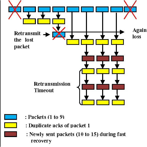 A Timestamp based Detection of fast retransmission loss for