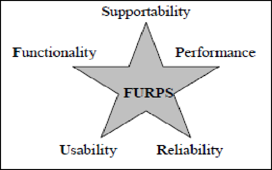 Figure 1 from User's Perspective of Software Quality