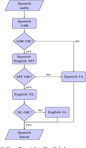 Figure 2 for Bootstrapping Multilingual Intent Models via Machine Translation for Dialog Automation