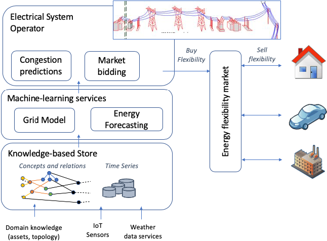 Figure 1 for Knowledge- and Data-driven Services for Energy Systems using Graph Neural Networks