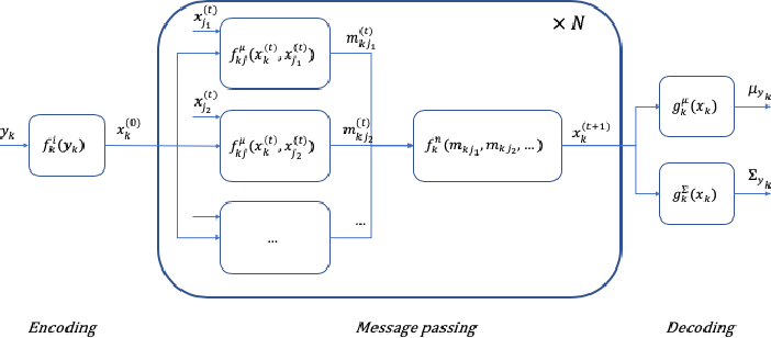 Figure 2 for Knowledge- and Data-driven Services for Energy Systems using Graph Neural Networks