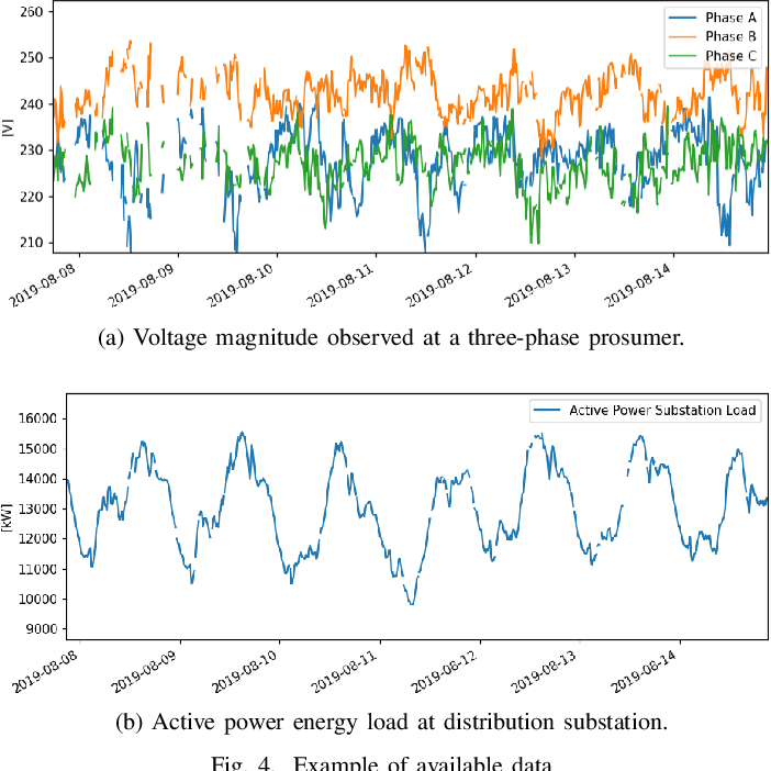 Figure 4 for Knowledge- and Data-driven Services for Energy Systems using Graph Neural Networks