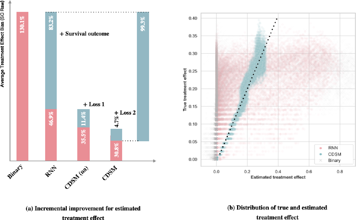 Figure 3 for CDSM -- Casual Inference using Deep Bayesian Dynamic Survival Models