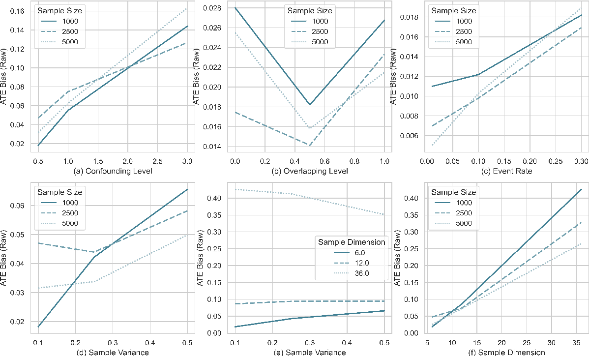 Figure 4 for CDSM -- Casual Inference using Deep Bayesian Dynamic Survival Models
