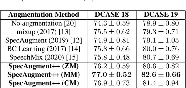 Figure 3 for SpecAugment++: A Hidden Space Data Augmentation Method for Acoustic Scene Classification