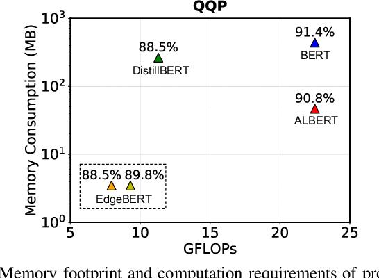 Figure 1 for EdgeBERT: Optimizing On-Chip Inference for Multi-Task NLP