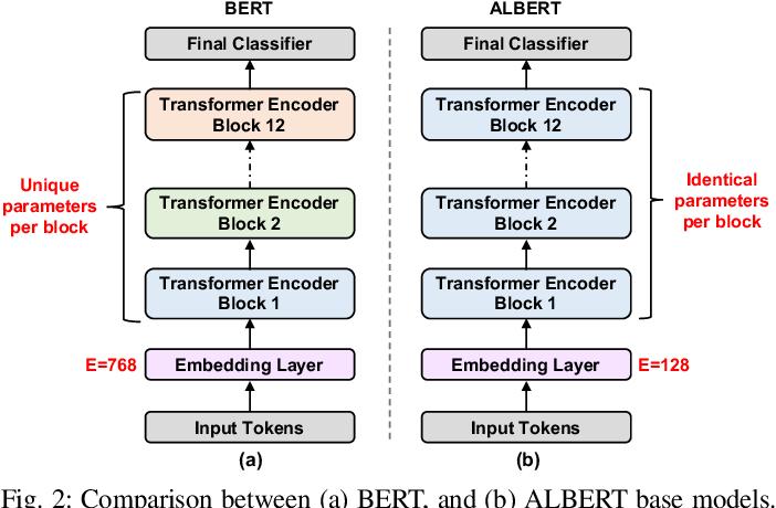 Figure 4 for EdgeBERT: Optimizing On-Chip Inference for Multi-Task NLP